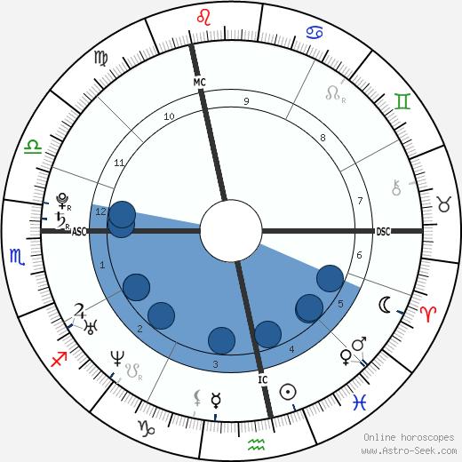 Émilie Fer wikipedia, horoscope, astrology, instagram