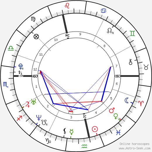 Émilie Fer tema natale, oroscopo, Émilie Fer oroscopi gratuiti, astrologia