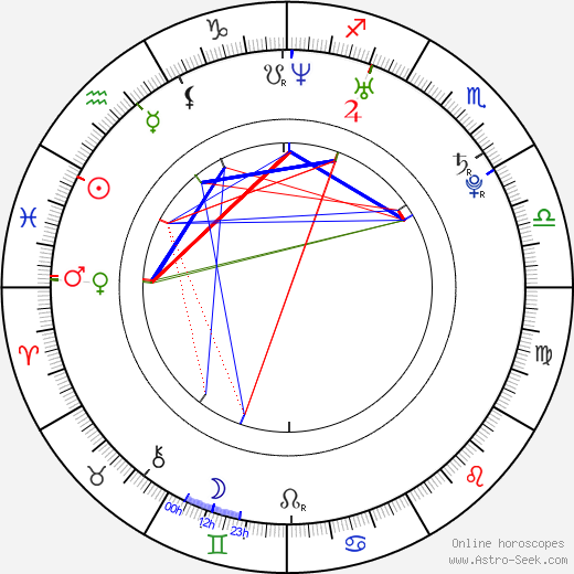 Hana Vagnerová tema natale, oroscopo, Hana Vagnerová oroscopi gratuiti, astrologia