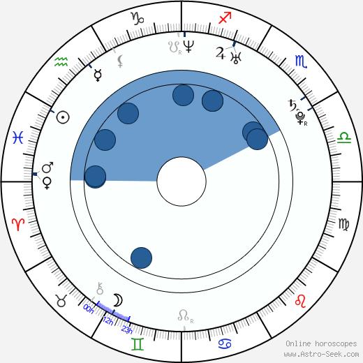 Jeremy Foley wikipedia, horoscope, astrology, instagram