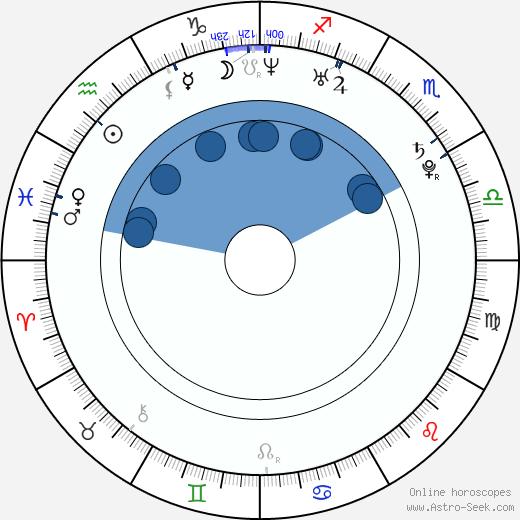 Jim Verraros wikipedia, horoscope, astrology, instagram