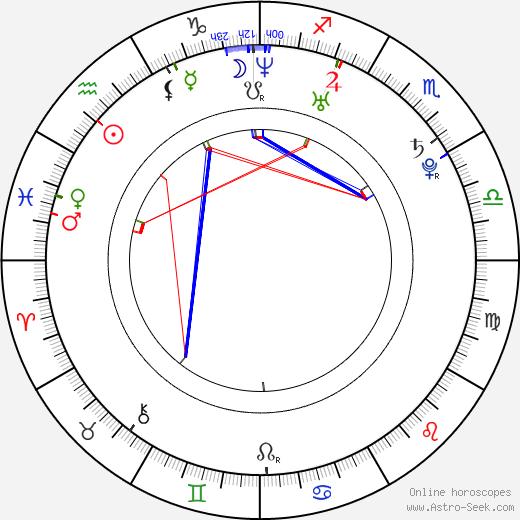 Jim Verraros birth chart, Jim Verraros astro natal horoscope, astrology