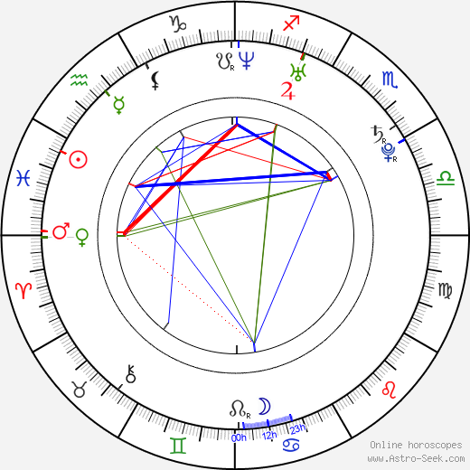 Jiří Horut astro natal birth chart, Jiří Horut horoscope, astrology