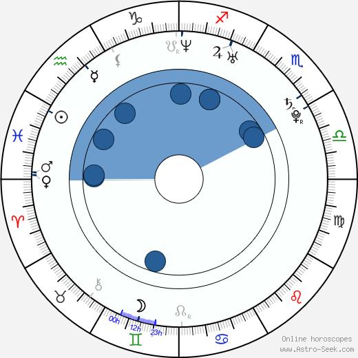 Joaquin Baldwin wikipedia, horoscope, astrology, instagram