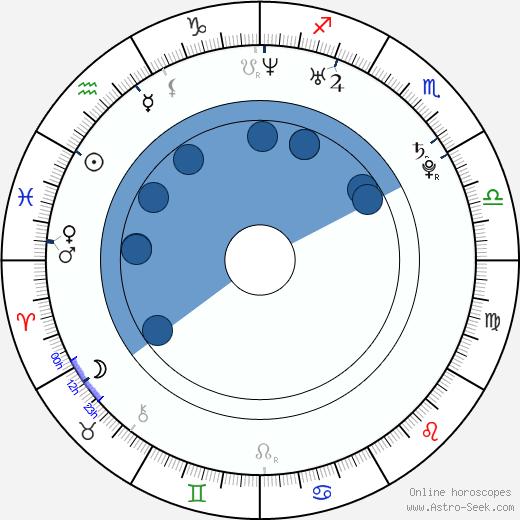 Juelz Santana wikipedia, horoscope, astrology, instagram