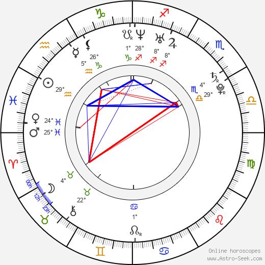 Juelz Santana birth chart, biography, wikipedia 2019, 2020