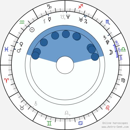 Karolina Kluft wikipedia, horoscope, astrology, instagram