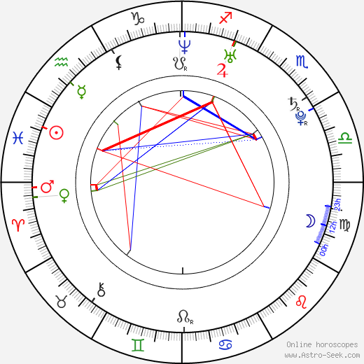 Kate Mara astro natal birth chart, Kate Mara horoscope, astrology