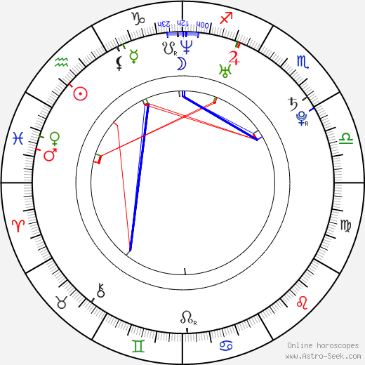 Klára Řezníčková astro natal birth chart, Klára Řezníčková horoscope, astrology