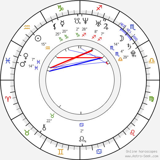 Kristoffer Kjornes birth chart, biography, wikipedia 2019, 2020