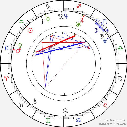 Kristoffer Kjornes birth chart, Kristoffer Kjornes astro natal horoscope, astrology
