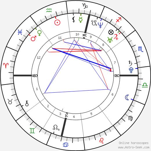 Марилу Берри Marilou Berry день рождения гороскоп, Marilou Berry Натальная карта онлайн