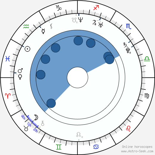 Marta Ondráčková wikipedia, horoscope, astrology, instagram