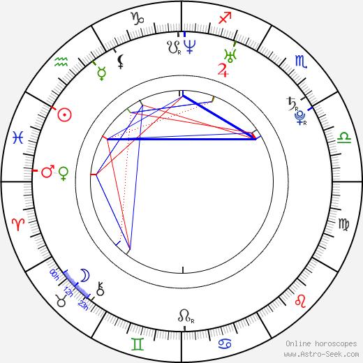 Marta Ondráčková astro natal birth chart, Marta Ondráčková horoscope, astrology