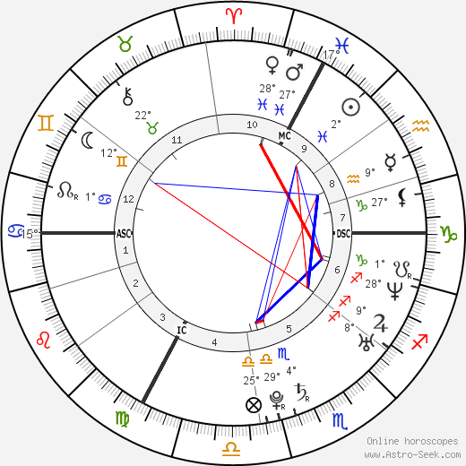Mélanie Laurent birth chart, biography, wikipedia 2019, 2020