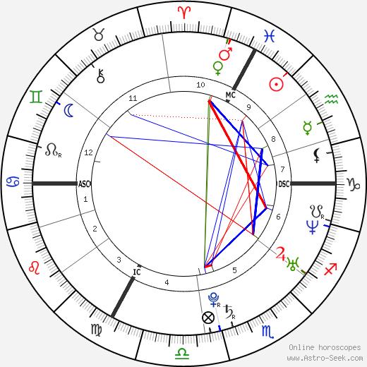 Мелани Лоран Mélanie Laurent день рождения гороскоп, Mélanie Laurent Натальная карта онлайн