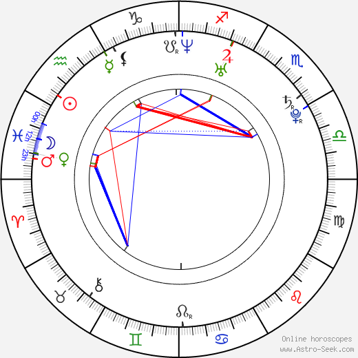 Michael James Levy birth chart, Michael James Levy astro natal horoscope, astrology