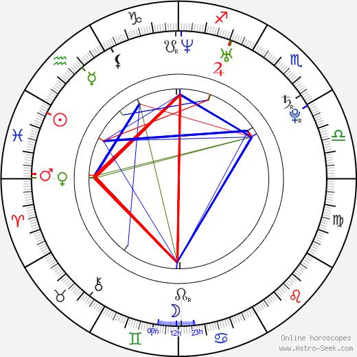 Mimi Michaels tema natale, oroscopo, Mimi Michaels oroscopi gratuiti, astrologia