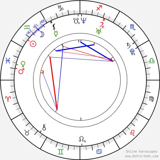 Nicki Clyne astro natal birth chart, Nicki Clyne horoscope, astrology