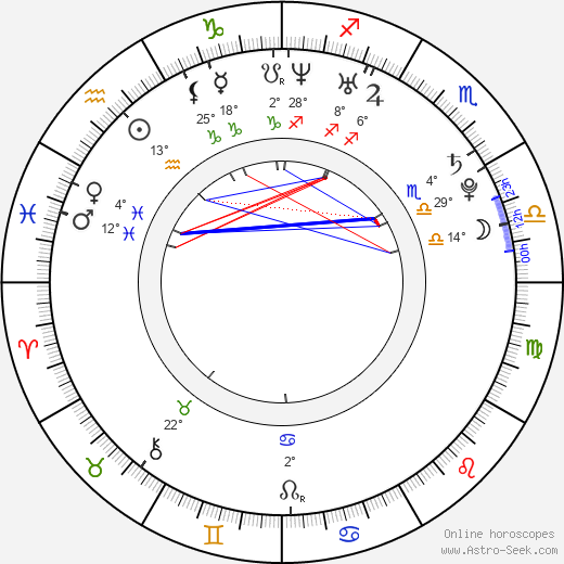 Ondřej Gregor birth chart, biography, wikipedia 2018, 2019