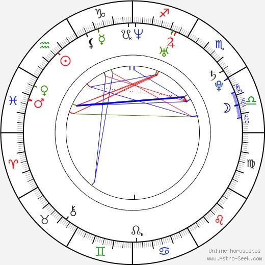 Ondřej Gregor birth chart, Ondřej Gregor astro natal horoscope, astrology