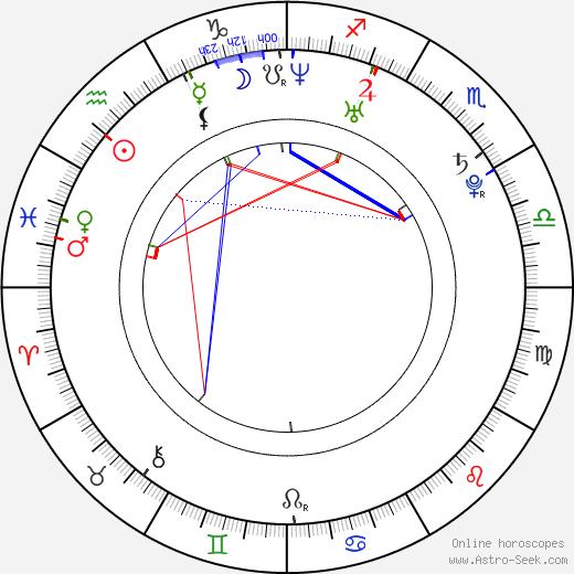 Pavel Lukáš tema natale, oroscopo, Pavel Lukáš oroscopi gratuiti, astrologia
