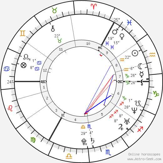 Rafael van der Vaart birth chart, biography, wikipedia 2018, 2019