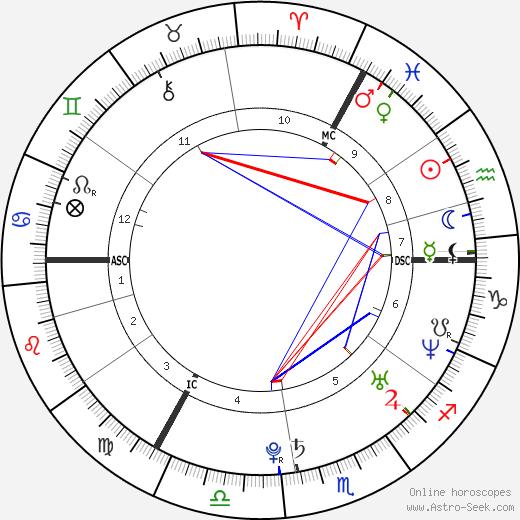 Rafael van der Vaart astro natal birth chart, Rafael van der Vaart horoscope, astrology