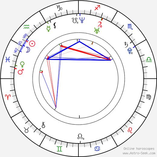Reem Kherici birth chart, Reem Kherici astro natal horoscope, astrology