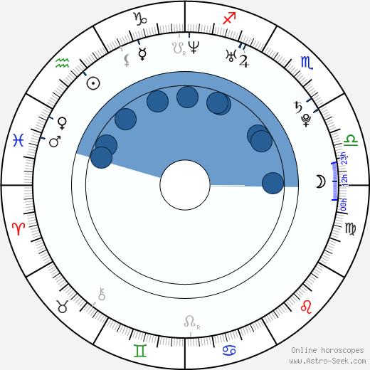 Sara Malakul Lane wikipedia, horoscope, astrology, instagram