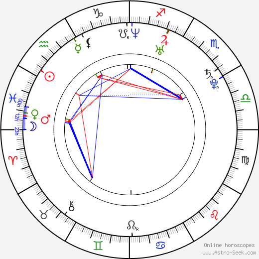 Selita Ebanks birth chart, Selita Ebanks astro natal horoscope, astrology