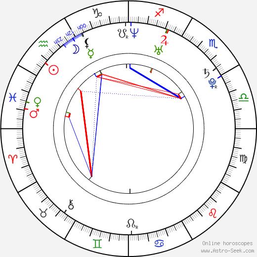 Shengyi Huang astro natal birth chart, Shengyi Huang horoscope, astrology