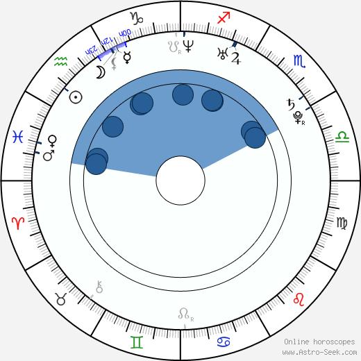 Vic Fuentes wikipedia, horoscope, astrology, instagram