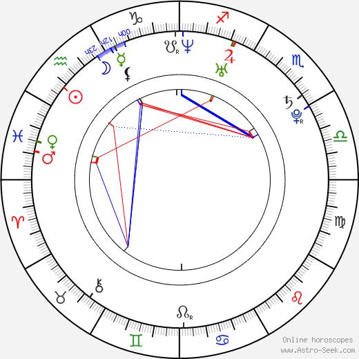 Vic Fuentes день рождения гороскоп, Vic Fuentes Натальная карта онлайн