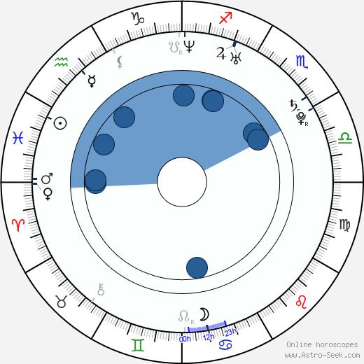 Zuzana Maxa wikipedia, horoscope, astrology, instagram
