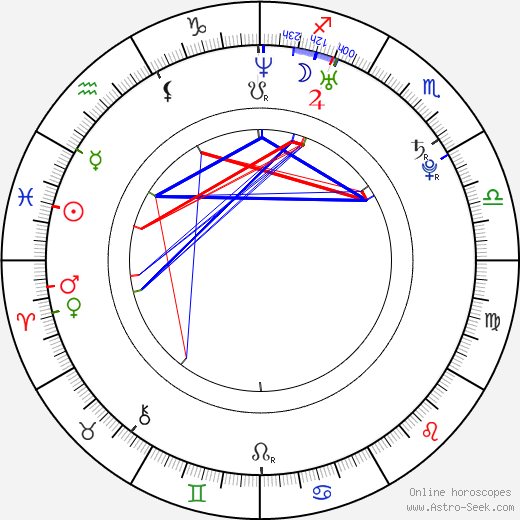 Alexandra Picatto день рождения гороскоп, Alexandra Picatto Натальная карта онлайн