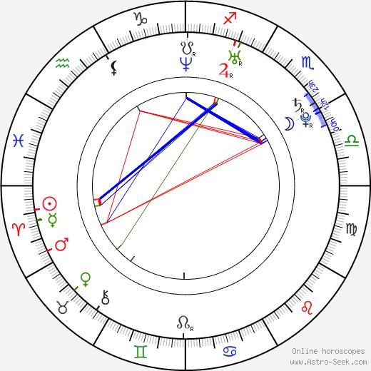 Ana Marković tema natale, oroscopo, Ana Marković oroscopi gratuiti, astrologia