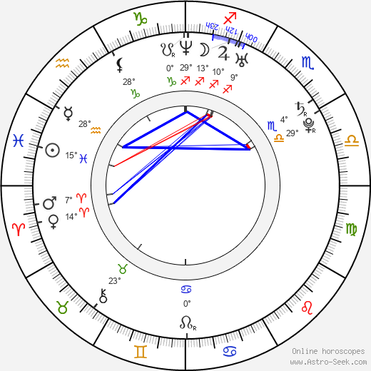 Anna Dubovitskaja birth chart, biography, wikipedia 2019, 2020