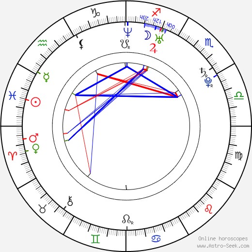 Anna Dubovitskaja astro natal birth chart, Anna Dubovitskaja horoscope, astrology