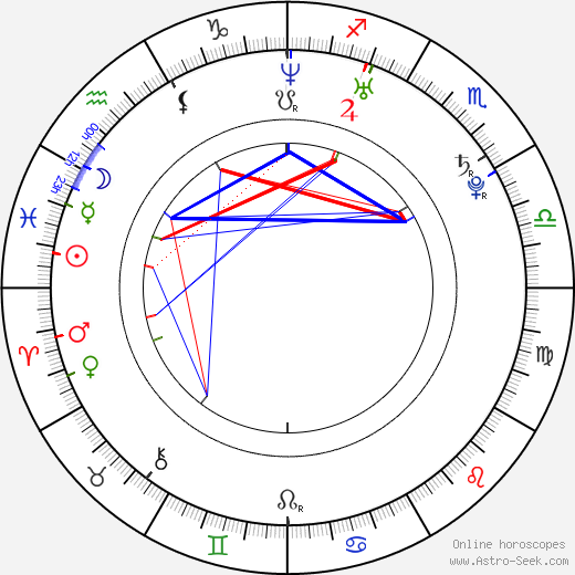 BenDavid Grabinski astro natal birth chart, BenDavid Grabinski horoscope, astrology