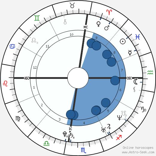 Carrie Underwood wikipedia, horoscope, astrology, instagram