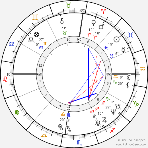Carrie Underwood birth chart, biography, wikipedia 2018, 2019