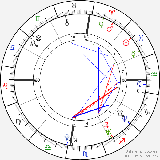 Carrie Underwood astro natal birth chart, Carrie Underwood horoscope, astrology