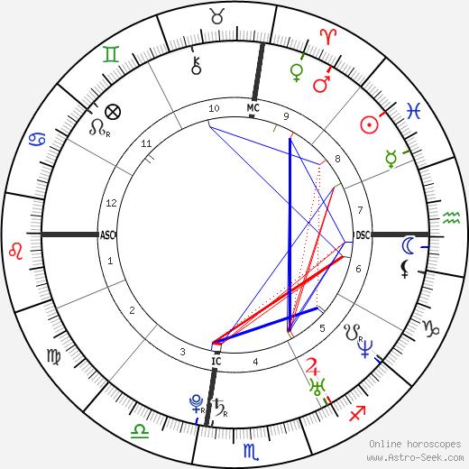 Кэрри Андервуд Carrie Underwood день рождения гороскоп, Carrie Underwood Натальная карта онлайн