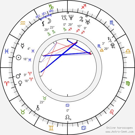 Clint Dempsey birth chart, biography, wikipedia 2019, 2020