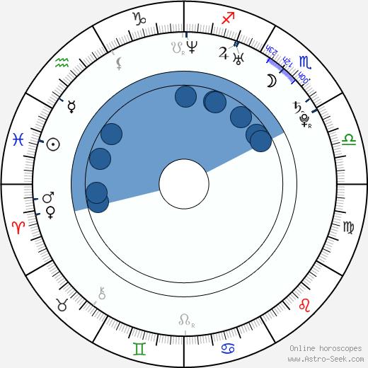 David Střihavka wikipedia, horoscope, astrology, instagram