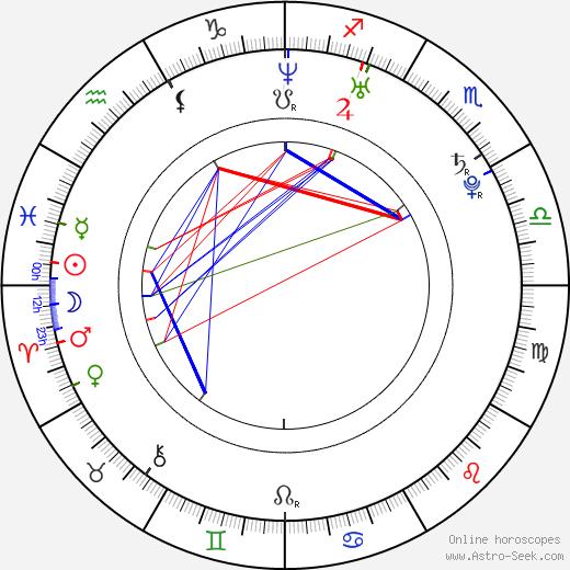 Florencia Bertotti день рождения гороскоп, Florencia Bertotti Натальная карта онлайн