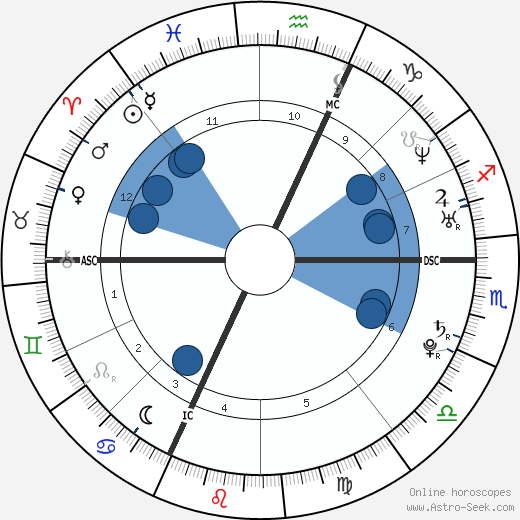 François Gabart wikipedia, horoscope, astrology, instagram