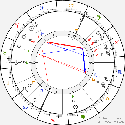 François Gabart birth chart, biography, wikipedia 2019, 2020