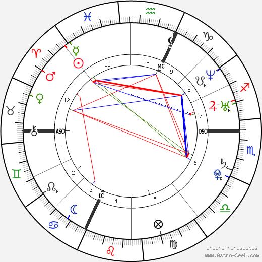 Франсуа Габар François Gabart день рождения гороскоп, François Gabart Натальная карта онлайн